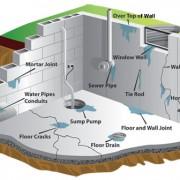 Basement Leak Causes